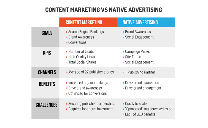 content marketing vs native advertising grid analysis