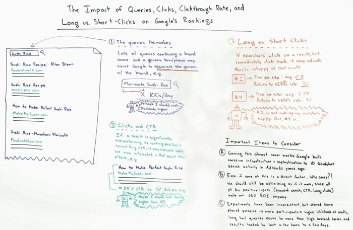 The Impact of Queries Whiteboard