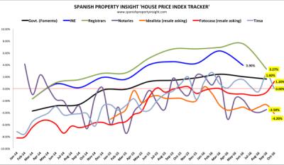 Spanish property market news and analysis
