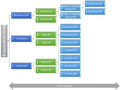 Performance Management & Goal Alignment | ERI Economic Research Institute