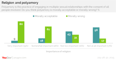 Polyamory: taboo for religious Americans but not for the rest | YouGov