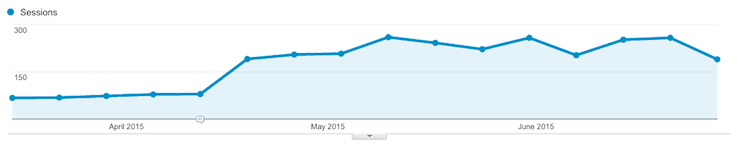 increase in organic traffic