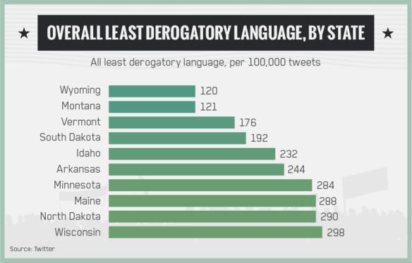 least-derogatory.png