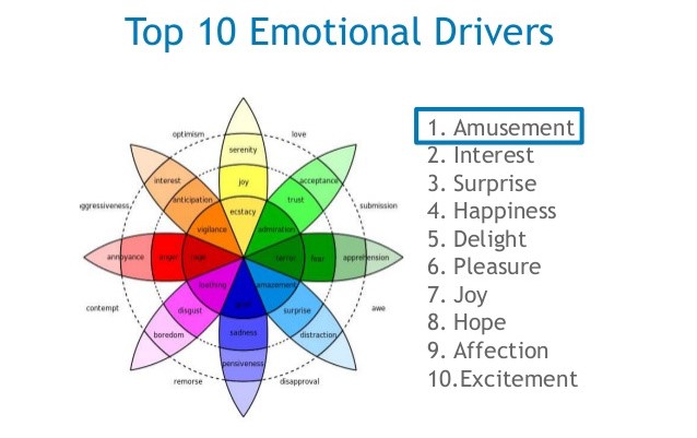 Plutchik's Wheel of Emotions: The top 10 emotional drivers.