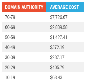 cost of native advertising lower domain authority