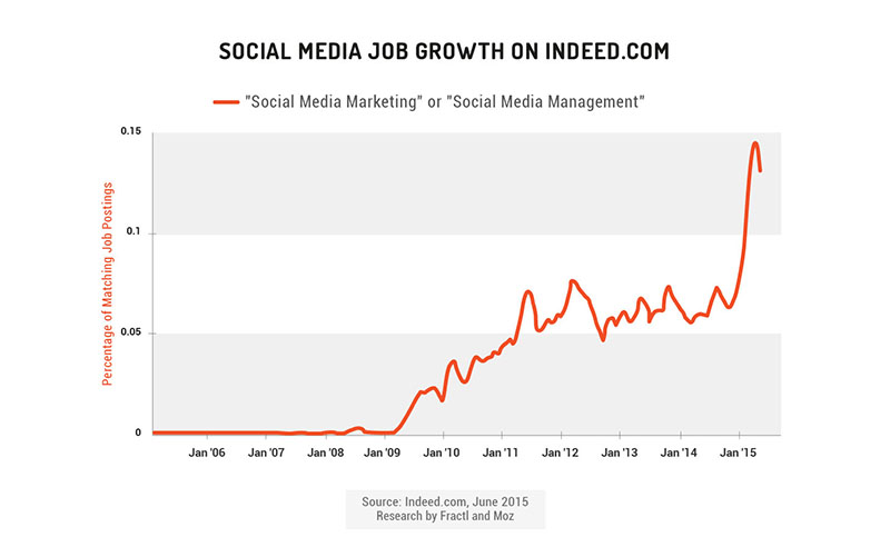 social media job growth on indeed.com