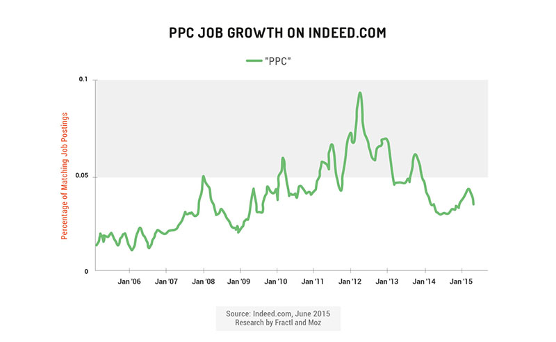 ppc job growth on indeed.com