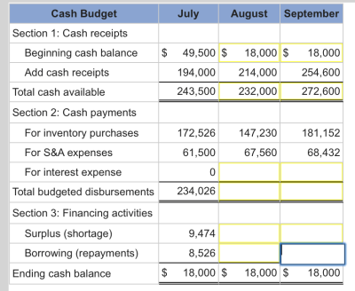 Solved: Exercise 14-13 Preparing A Cash Budget LO 14-5 The ...