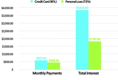How to Pay Off Credit Card Debt with a Personal Loan | SoFi