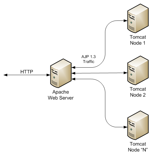 Architecture of Apache and Tomcat cluster, protocols and connectivity