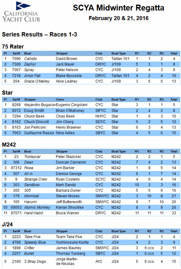 2016 SCYA Midwinter Day 1 Results