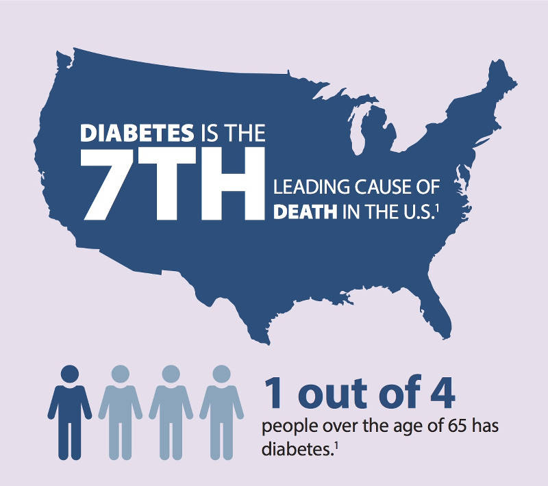 Scary facts about type 2 diabetes quizlet