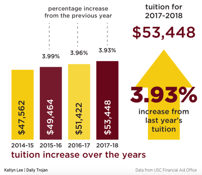 USC administration increases tuition by $2,006 for next academic year | Daily Trojan