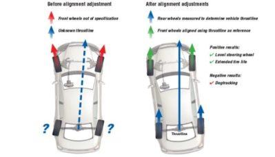 Suspension and Wheel Alignment