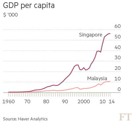 economy gdp singapour The 2015 index of economic freedom ranks singapore as the second freest economy in the world and the ease of  it accounts for approximately 35% of singapore's gdp.