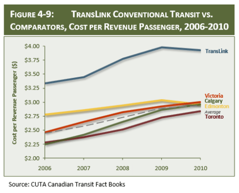 From the TransLink Efficiency Review by Shirocca Consulting