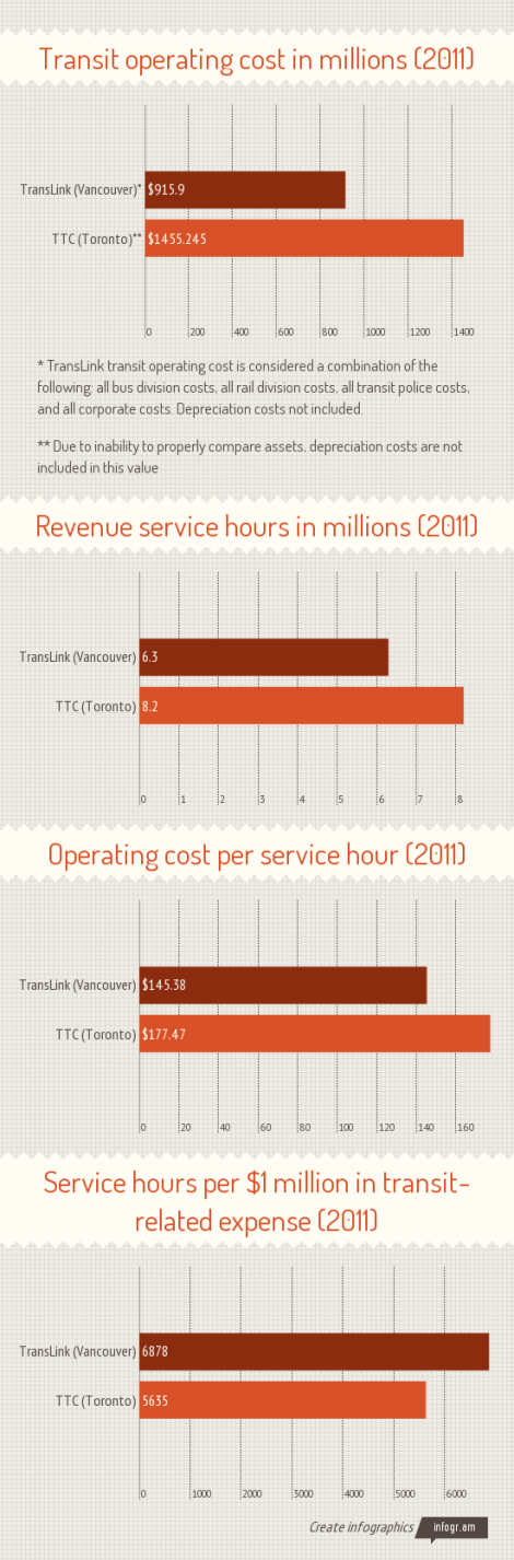 Operating cost per service hour: TransLink vs TTC