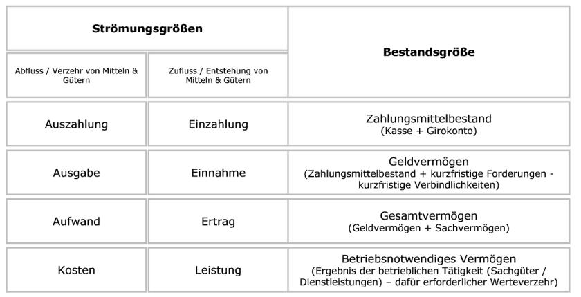 Strömungsgrößen-Bestandsgrößen