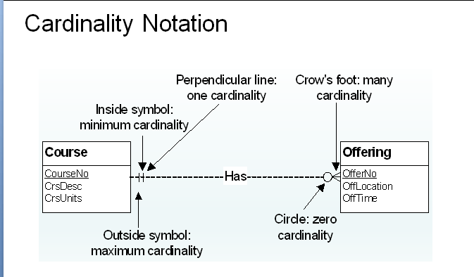 Entity relationship diagram erd and cardinality symbols simple symbols in the above diagram and their meanings ccuart