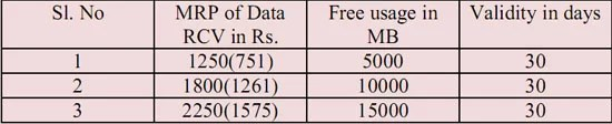 BSNL offering Discount pricing for 3G Prepaid & Postpaid data plans