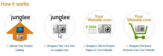Amazon India Juglee.com Product ads