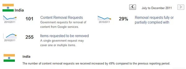 Google Transparency Report - India Govts Content Removal Requests Increased by 49%