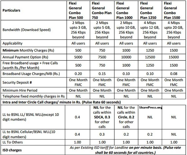BSNL Broadband Offering Unlimited Flexi General Combo plan