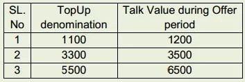 BSNL Onam Extra Talktime Offer - Tariff Details