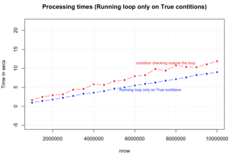 running_loop_only_true_conditions