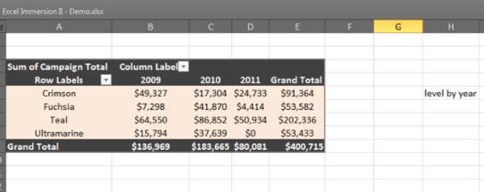 Pivot Table - Year & Level