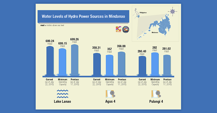 Low water levels of dams causes power interruptions in Mindanao – MinDA