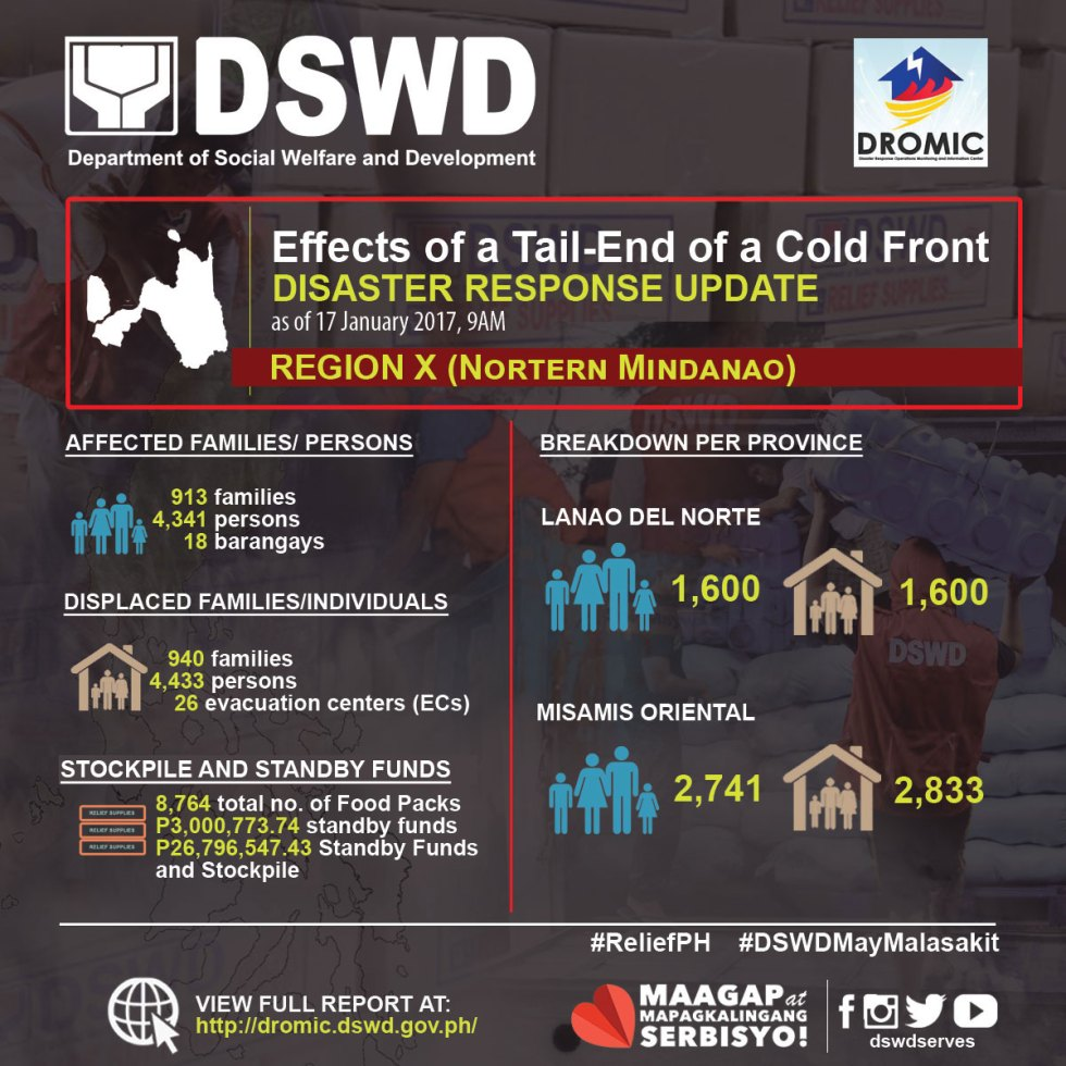 Coldfront in Northern Mindanao Region Breakdown. (DSWD)