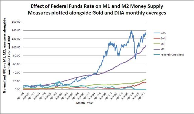 Graph of Normalized DJIA and Gold assets classes vs. M1, M2, and Federal Funds Rate measures