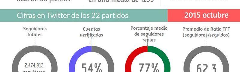 Partidos políticos en Twitter y su influencia en redes sociales [Infografía]