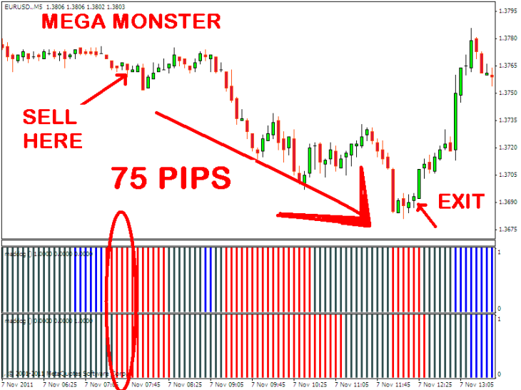 Forex trading system 5m