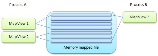 Mapped files presentation