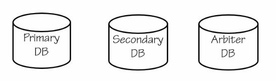 Primary, Secondary and Arbiter Servers in MongoDB