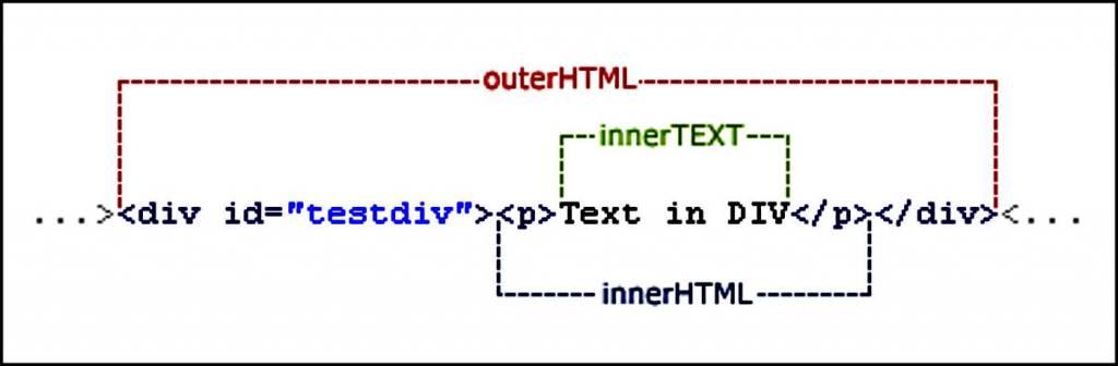 My jQuery outerHTML plugin