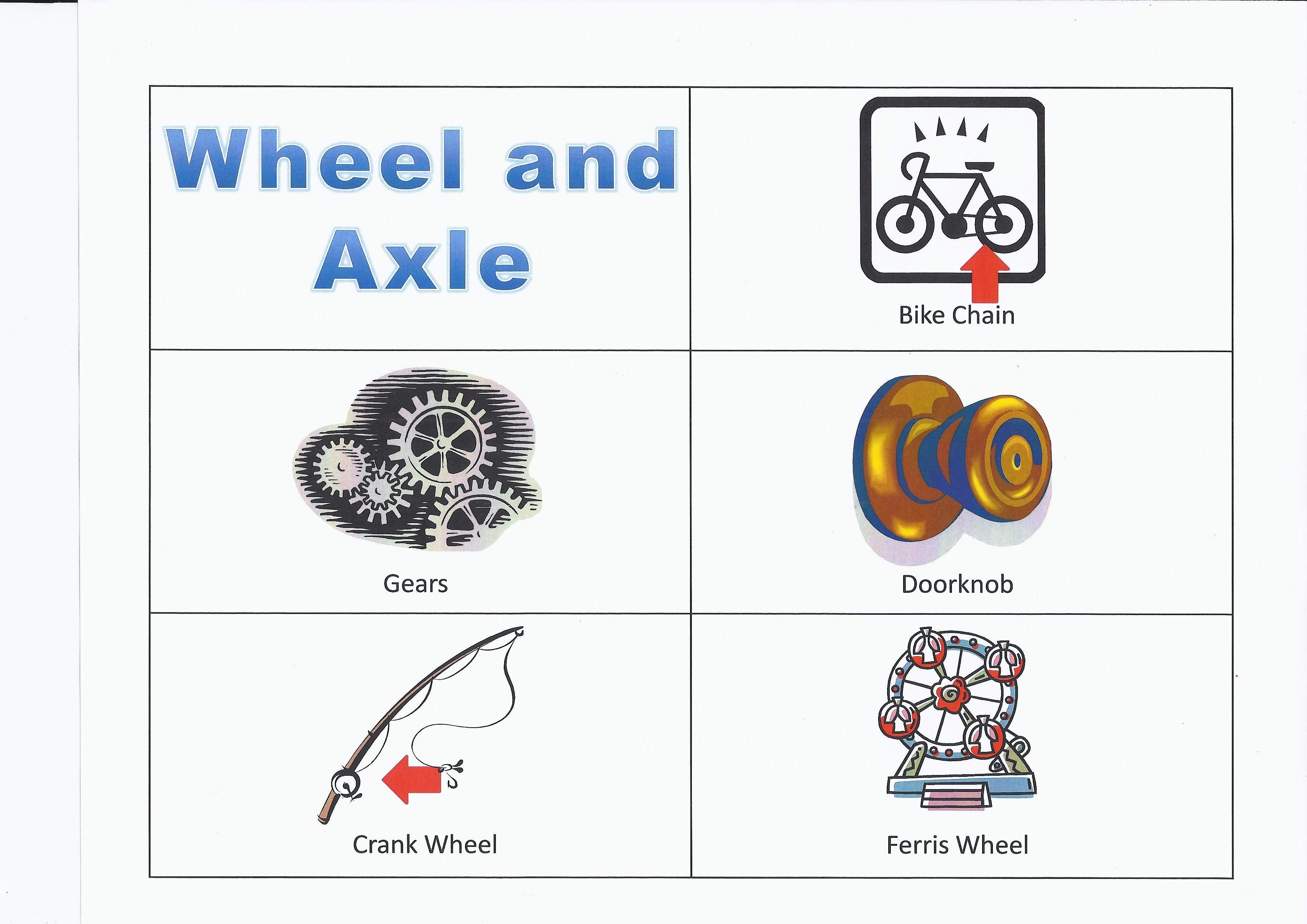 Brilliant Wheel And Axle Simple Machine A In Creativity Design