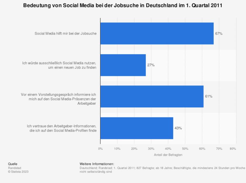 Online-Jobsuche: Einige Zahlen