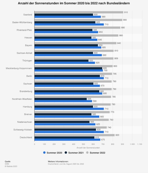 Statistik: Anzahl der Sonnenstunden im Sommer 2015 nach Bundesländern | Statista