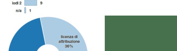 Regione Abruzzo e Open Data: un po' di confusione di concetti