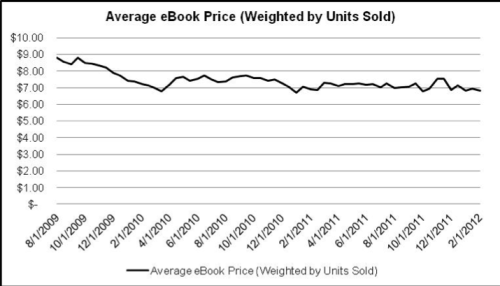Barnes & Noble Price Chart