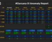 Anomaly Report for #Darsana 01 & 02 – 18 October