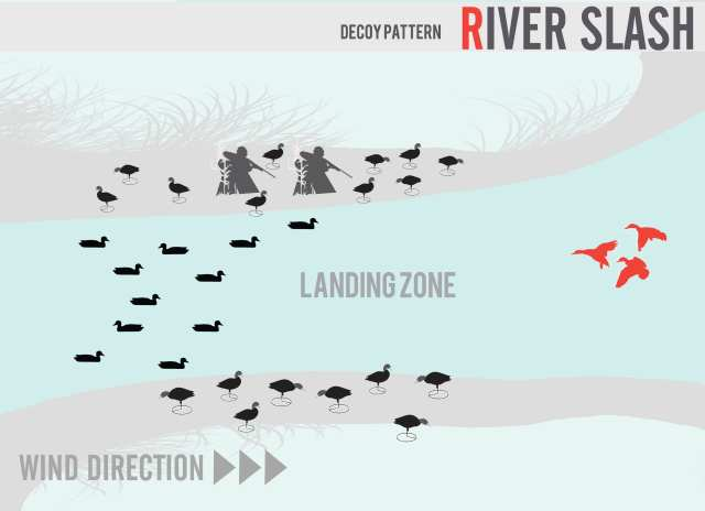 duck decoy spread for rivers