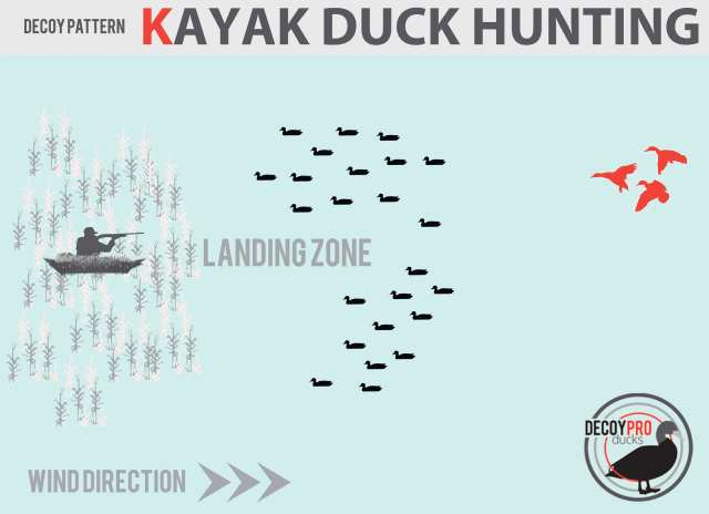 How to Duck Hunt From a Kayak: Duck Decoy Spread for Kayaks