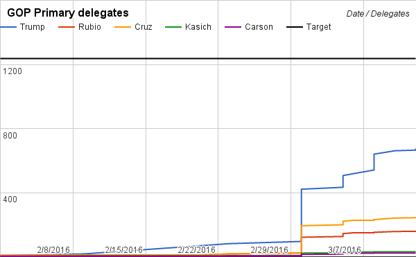 GOP delegate projection thru March 10 as of Feb 28