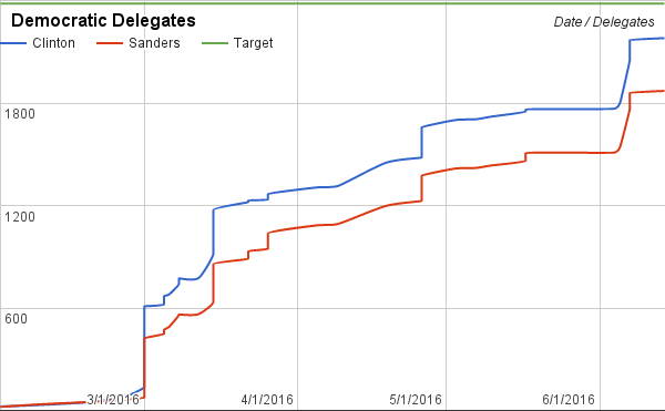 Clinton's win in New York all but assures her of the nomination, but the race stays tight through the convention, where she'll need superdelegates.