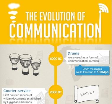 Evolution of Communication Thumb