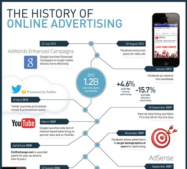History of Online Advertising Thumb